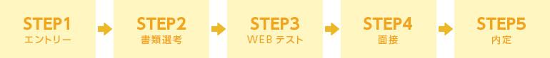 STEP1:エントリー > STEP2:書類選考 > STEP3:実習 > STEP4:面接 > STEP5:内定